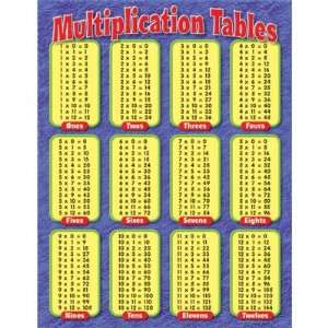Trend Enterprises Multiplication Tables Classroom Chart: Toys & Games